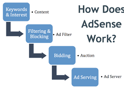 What is Google AdSense and how does it work?